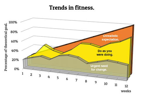 Trends in fitness